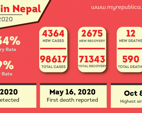 Nepal reports record-high 4,364 COVID-19 cases on Thursday, caseload inching closer to 100,000