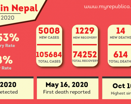 Record-high single-day spike of 5,008 COVID-19 cases reported in Nepal in past 24 hours