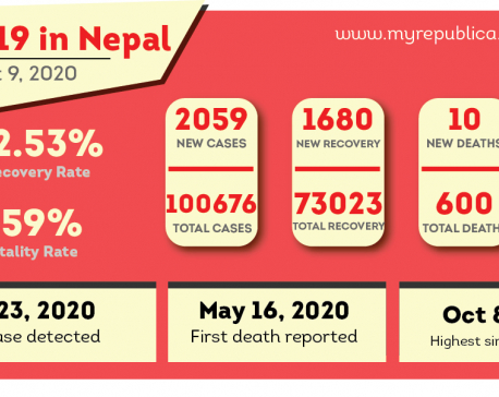 With 2,059 fresh cases recorded in past 24 hours, Nepal's coronavirus case tally crosses 100,000 mark