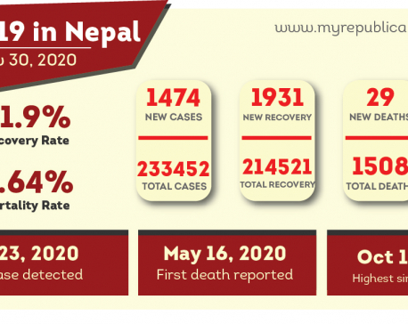 COVID-19 death tally goes past 1,500 in Nepal: MoHP