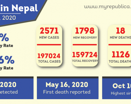 2,571 new cases added to Nepal's COVID-19 tally, 81 percent patients recover