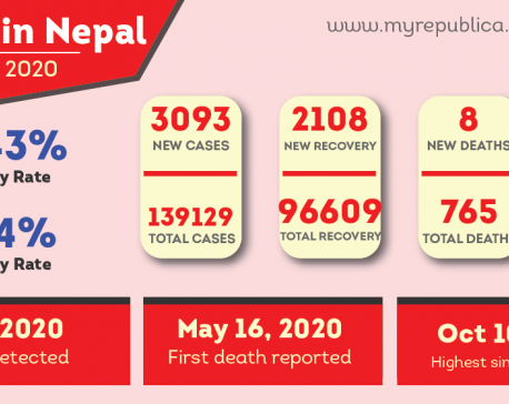 3,093 COVID-19 cases added to national tally on Tuesday, Kathmandu Valley reports 1,702 new cases