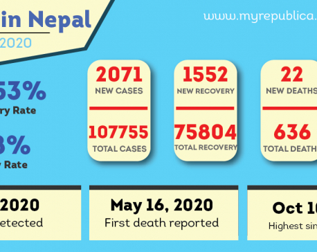 Nepal's COVID-19 caseload jumps to 107,755 with 2,071 new cases