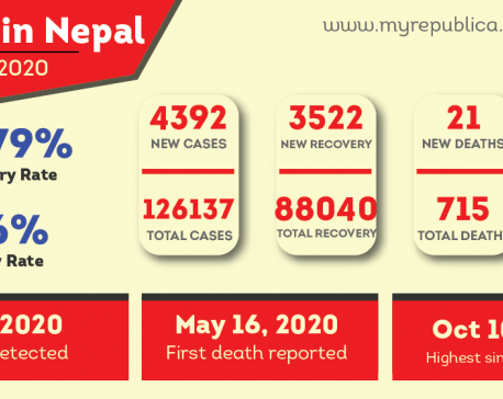 Nepal's COVID-19 case tally jumps to 126,137 with 4,392 cases on Friday