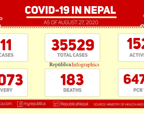 Health ministry reports record daily jump of 1,111 coronavirus infections on Thursday, taking COVID-19 national tally to 35,529