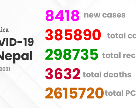 COVID-19 in Nepal: Daily-case count drops, recovery number rises