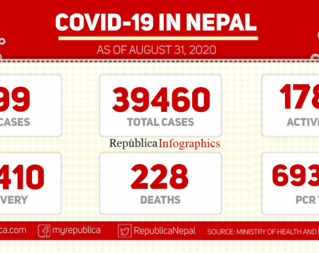 Nepal reports 899 new cases of coronavirus in past 24 hours, taking national COVID-19 tally to 39,460