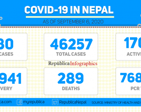 Nepal's COVID-19 tally rises to 46,257 with 980 new cases in last 24 hours