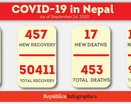 Nepal records 17 more fatalities, 1,497 new cases and 457 recoveries
