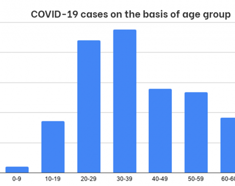 Over 30 percent of new COVID-19 cases found among people below 30 years of age