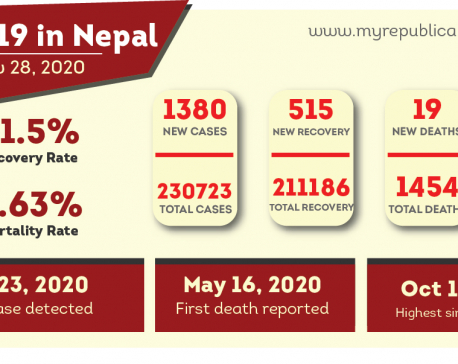 Nepal confirms 1,380 new COVID-19 cases, total caseload jumps to 230,723