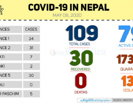 Nepal's COVID-19 tally reaches 109 with seven new cases today morning
