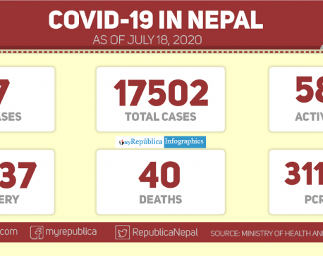 Nepal reports 57 new COVID-19 cases, 103 recoveries in past 24 hours