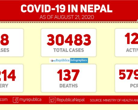 With 838 new cases of coronavirus in past 24 hours, Nepal's COVID-19 tally crosses 30,000-mark