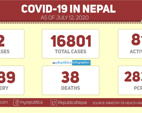 Nepal reports 82 news cases of COVID-19 in past 24 hours taking the national tally to 16,801