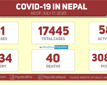 101 new COVID-19 infections, 285 recoveries in past 24 hours; national tally reaches 17,445