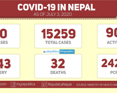 Nepal sees highest single-day spike with 740 cases of coronavirus, total number of COVID-19 surpasses 15,000