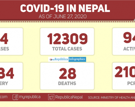 With 554 cases of coronavirus in past 24 hours, Nepal's Covid-19 tally surges to 12,309