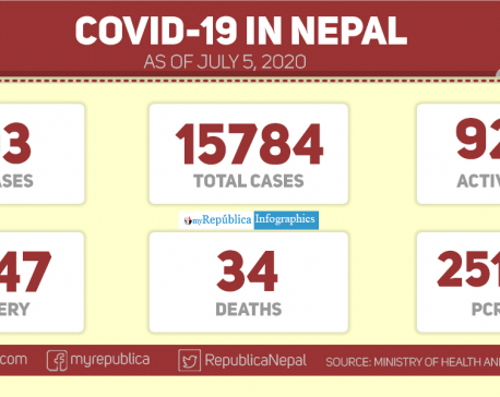 293 new cases of coronavirus recorded in the past 24 hours: Health Ministry