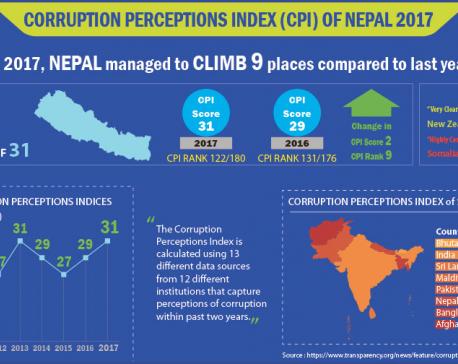 Nepal making a little progress against corruption: TI