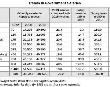 Salaries remain the same