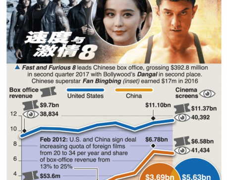 China's foreign film imports