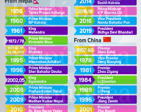 Infographics: Chronology of Nepal-China high-level exchange of visits