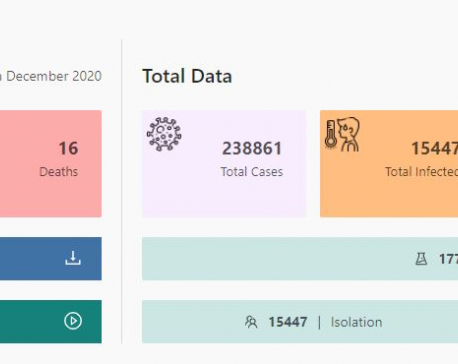 Nepal sees 1,272 new cases, 1,575 recoveries and 16 deaths linked with COVID-19