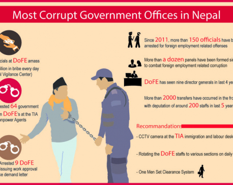 "Arrests show extent of corruption in Nepal's ""most corrupt"" govt office"