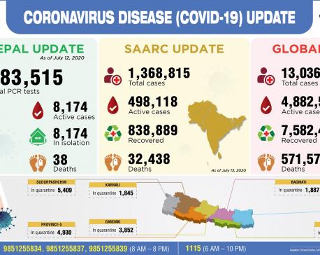 Infographics: COVID-19 & Nepal
