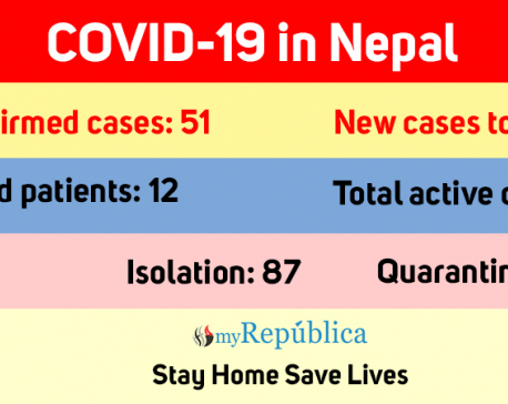 Two new COVID-19 cases confirmed today, total number jumps to 51