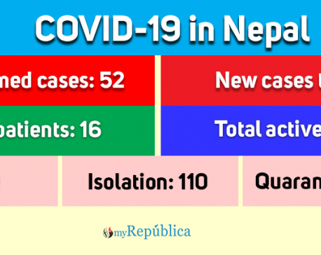 One more COVID-19 case confirmed, number of total cases reaches 52