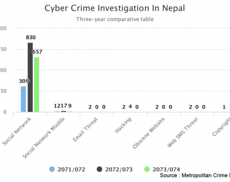 Public awareness against cyber crimes increasing in Nepal (With video)