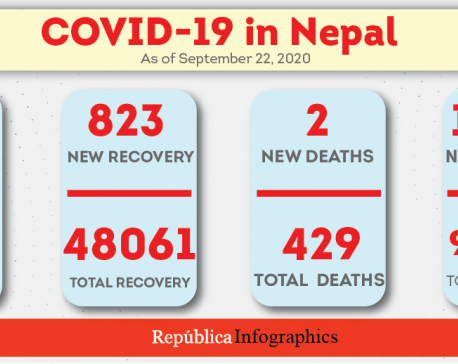 Nepal's COVID-19 case tally hits 66,632 with 1,356 new cases in past 24 hours