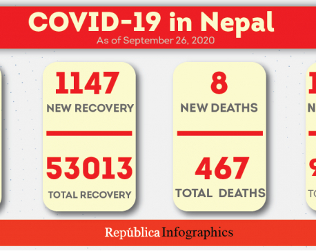 Nepal's COVID-19 case tally jumps to 71,821 with 1,207 new cases