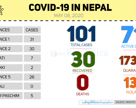 Eight more recover from COVID-19 in Nepal, 71 active cases now