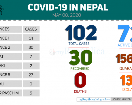 Nepal's COVID-19 tally reaches 102 with one more patient testing positive for deadly virus today (with video)