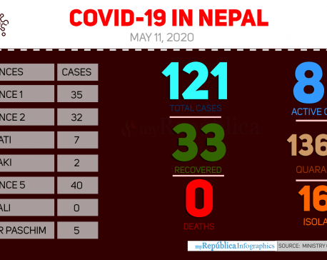 Nepal's COVID-19 tally jumps to 121 as one more tests positive in Saptari