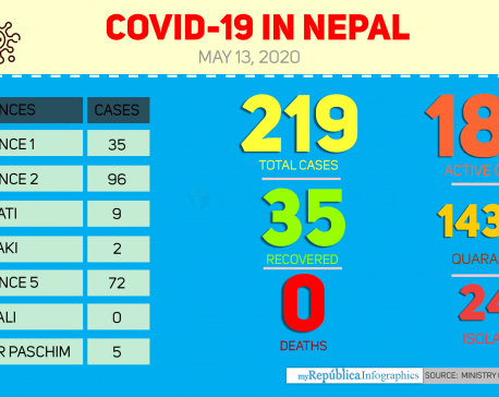 As of today, 35 coronavirus patients discharged after recovery : MoHP (with video)