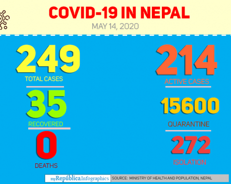 Three more cases confirmed Thursday evening, Nepal's COVID-19 tally reaches 249