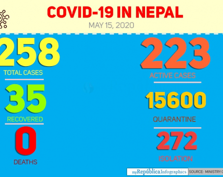 Nine more contract COVID-19, taking national tally to 258