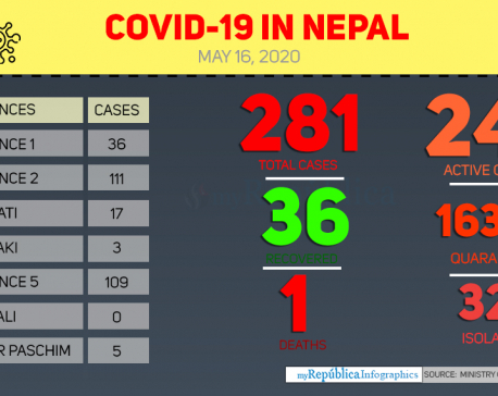 Nepal reports first COVID-19 death, two more contract the virus