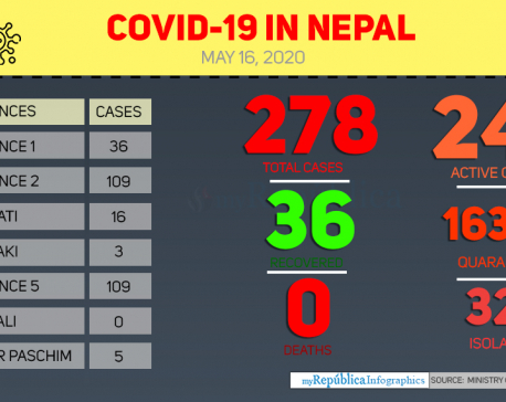 Nepal reports two new COVID-19 cases