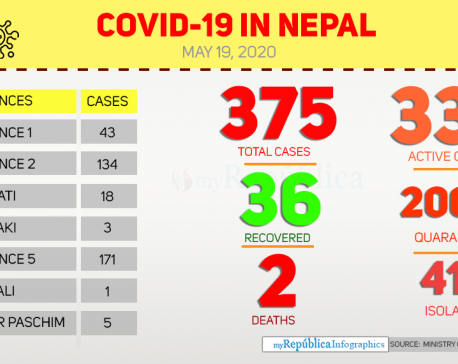COVID-19 national tally climbs to 375 with 18 new cases late Monday