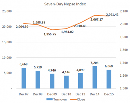 Daily Commentary: Nepalese stock market sees modest decline