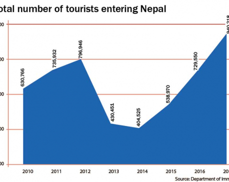 Nepal welcomed record 940,000 visitors in 2017