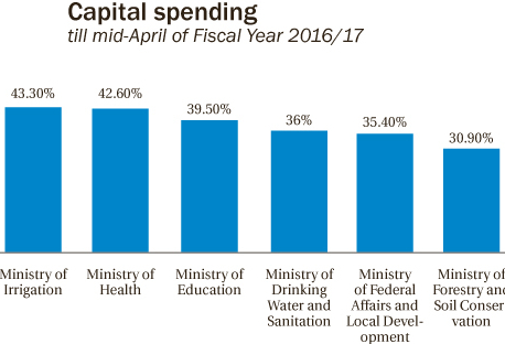 Energy ministry top performer in budget spending