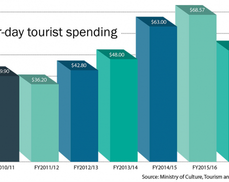 Entrepreneurs worried at low tourist spending