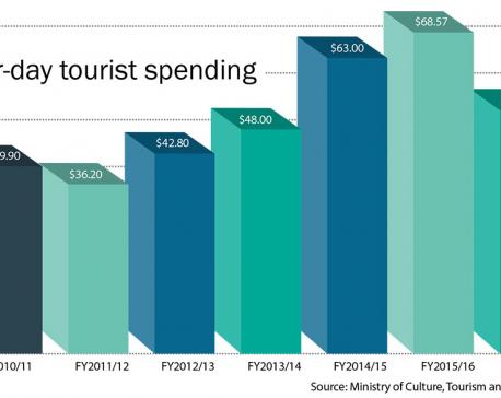 Entrepreneurs worried at low tourist spending