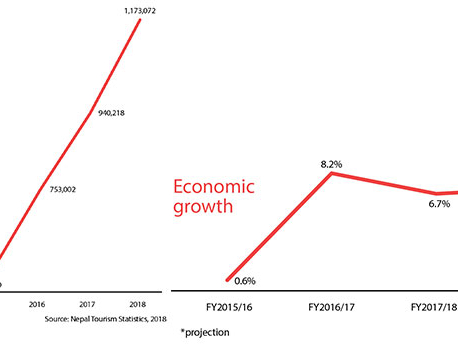 Economic trends: Bright spots and malaise